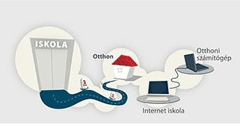 az interneten keresztüli tanulás)